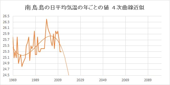 """Minamitorishima_Poly4.jpg"""""""