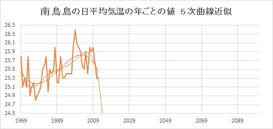 """Minamitorishima_Poly5.jpg"""""""