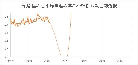 """Minamitorishima_Poly6.jpg"""""""