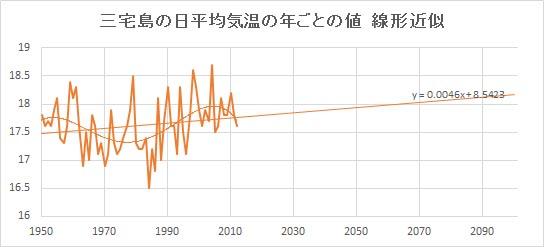 "Miyakejima_Linear.jpg"""