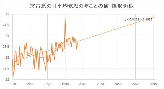 """Miyakojima_Linear.jpg"""""""