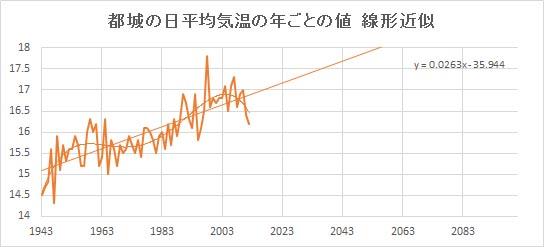 "Miyakonojo_Linear.jpg"""