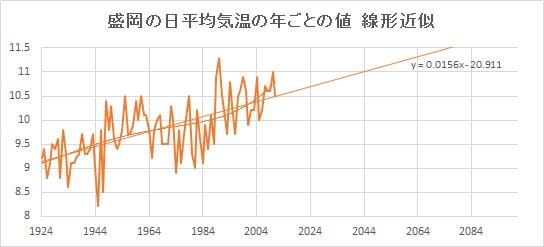 "Morioka_Linear.jpg"""