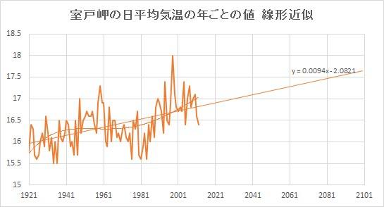 "Murotomisaki_Linear.jpg"""