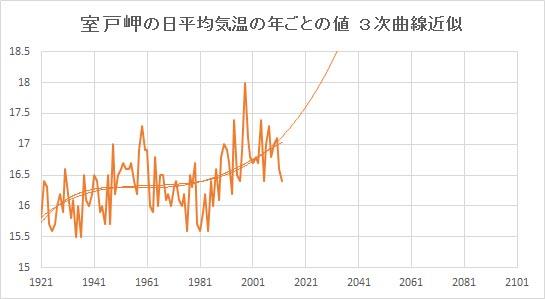 """Murotomisaki_Poly3.jpg"""""""