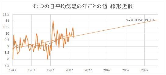 "Mutsu_Linear.jpg"""