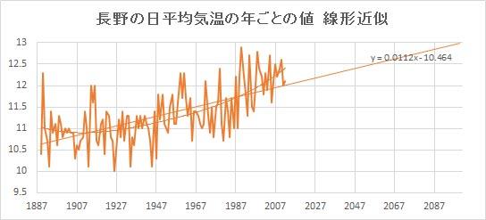 """Nagano_Linear.jpg"""""""