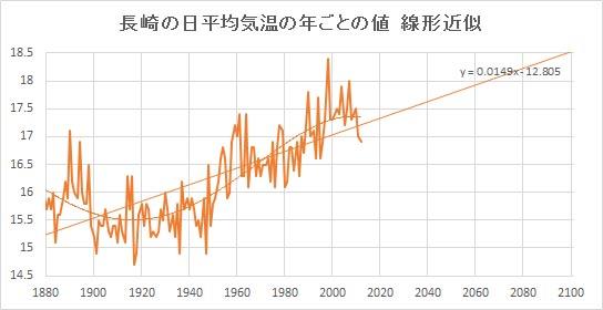 """Nagasaki_Linear.jpg"""""""