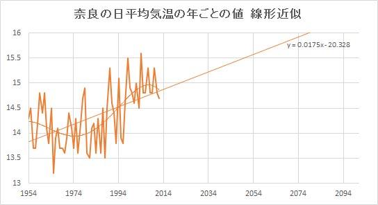 "Nara_Linear.jpg"""