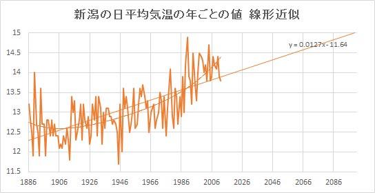 "Niigata_Linear.jpg"""