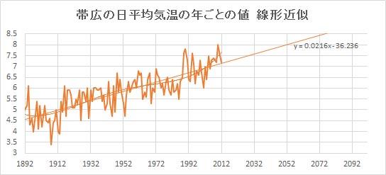 """Obihiro_Linear.jpg"""""""