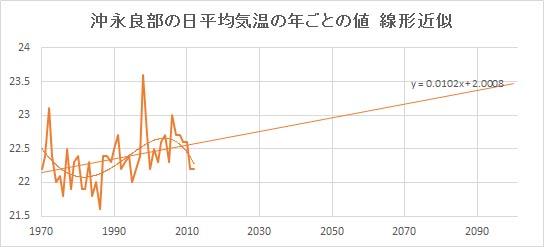 """Okinoerabu_Linear.jpg"""""""