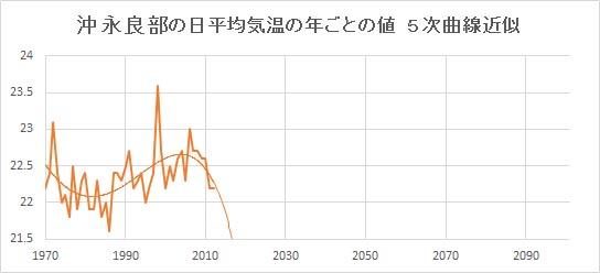 "Okinoerabu_Poly5.jpg"""