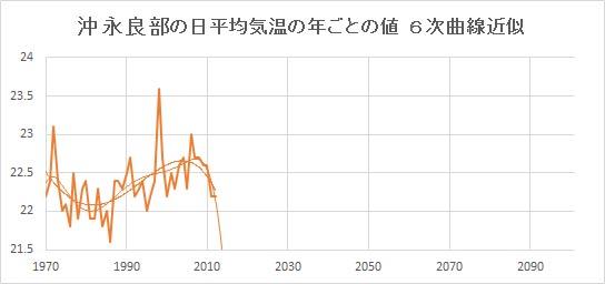 "Okinoerabu_Poly6.jpg"""