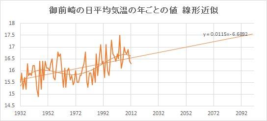 "Omaezaki_Linear.jpg"""