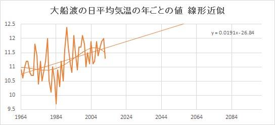 "Oofunato_Linear.jpg"""