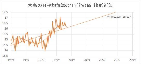 "Ooshima_Linear.jpg"""