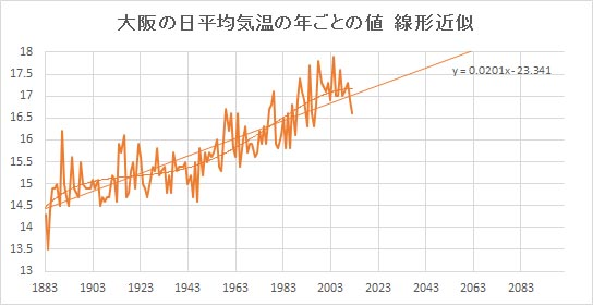 "Osaka_Linear.jpg"""