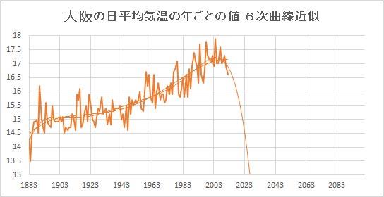 "Osaka_Poly6.jpg"""