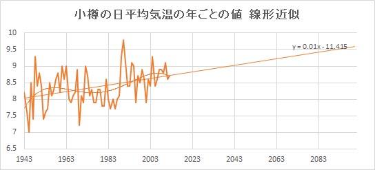 """Otaru_Linear.jpg"""""""