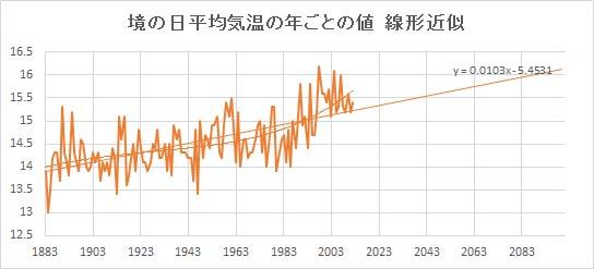 "Sakai_Linear.jpg"""