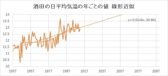 """Sakata_Linear.jpg"""""""