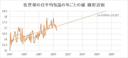 "Sasebo_Linear.jpg"""