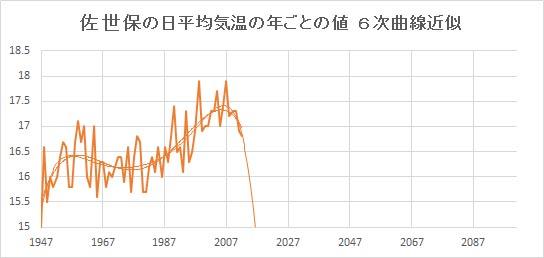 """Sasebo_Poly6.jpg"""""""