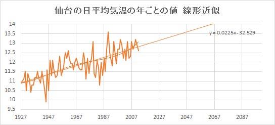"""Sendai_Linear.jpg"""""""