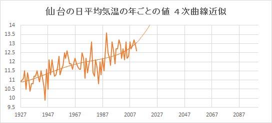 "Sendai_Poly4.jpg"""