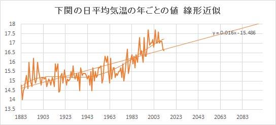 """Shimonoseki_Linear.jpg"""""""