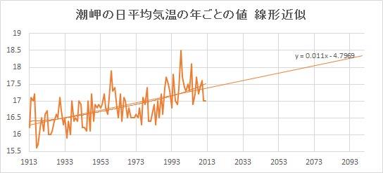 "Shionomisaki_Linear.jpg"""