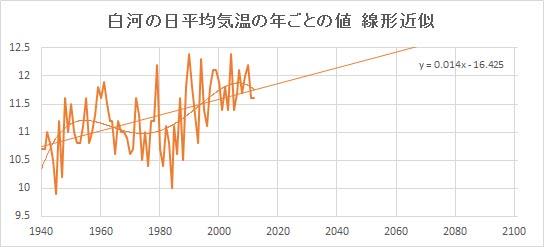 """Shirakawa_Linear.jpg"""""""