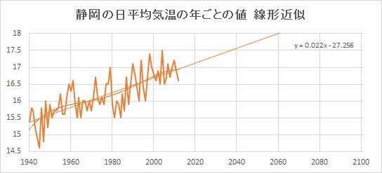 """Shizuoka_Linear.jpg"""""""