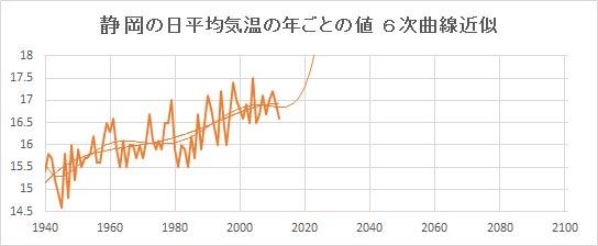 "Shizuoka_Poly6.jpg"""
