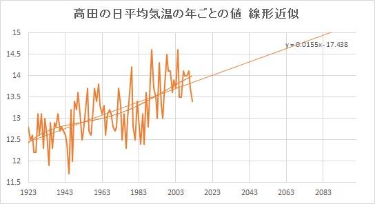 "Takada_Linear.jpg"""