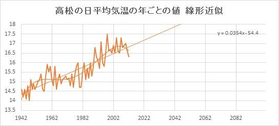 """Takamatsu_Linear.jpg"""""""
