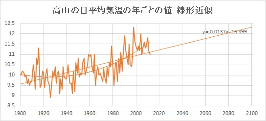 """Takayama_Linear.jpg"""""""