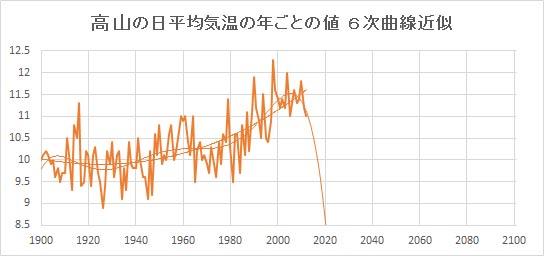 "Takayama_Poly6.jpg"""