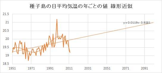 "Tanegashima_Linear.jpg"""