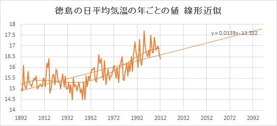 "Tokushima_Linear.jpg"""