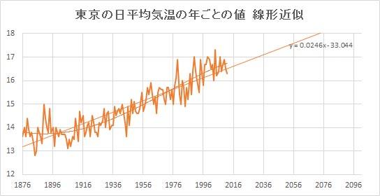 """Tokyo_Linear.jpg"""""""