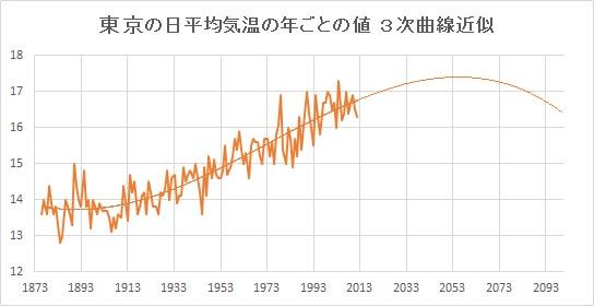 "Tokyo_Poly3.jpg"""