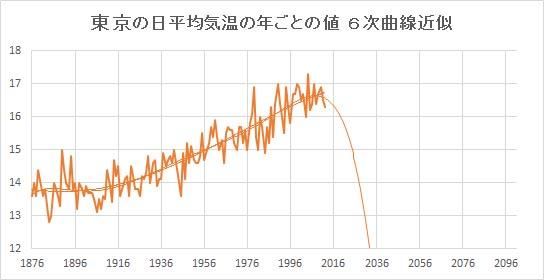 "Tokyo_Poly6.jpg"""