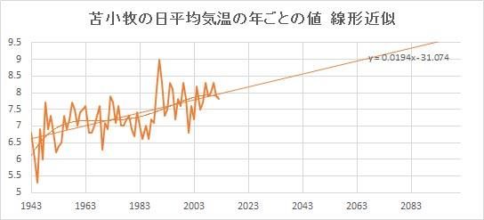 "Tomakomai_Linear.jpg"""