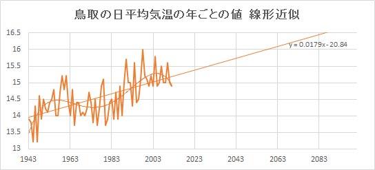 "Tottori_Linear.jpg"""