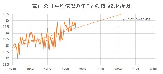 "Toyama_Linear.jpg"""