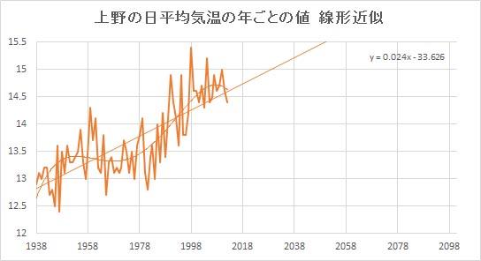 "Ueno_Linear.jpg"""