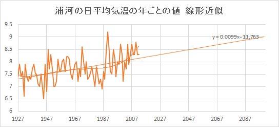 """Urakawa_Linear.jpg"""""""