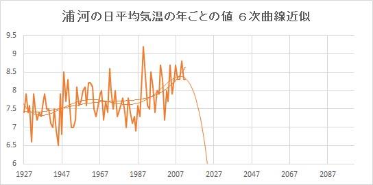 "Urakawa_Poly6.jpg"""